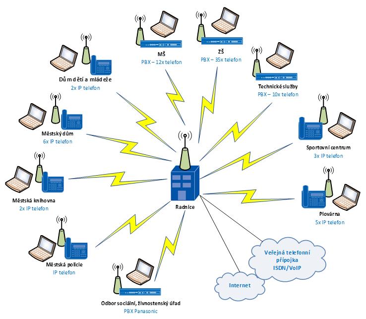 Metropolitní datová síť umožňující VoIP telefonní propojení a distribuci internetové konektivity jednotlivých lokalit