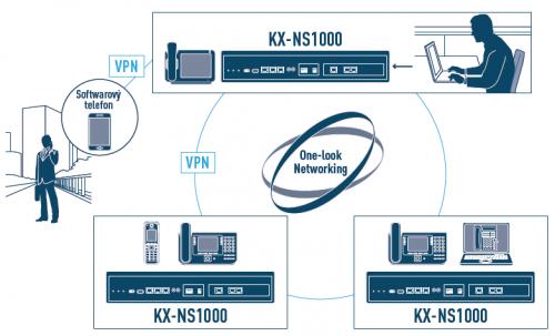 VoIP síťování vzdálených lokalit