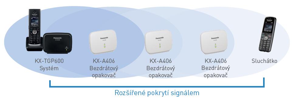 Funkce opakovače Panasonic KX-TGP600