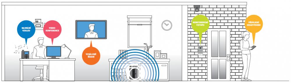 Příklad použití KX-HTS32 v domácí kanceláři