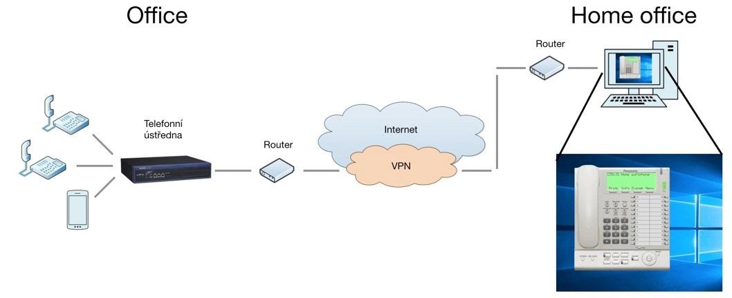 Schéma zapojení aplikace IP Softphone